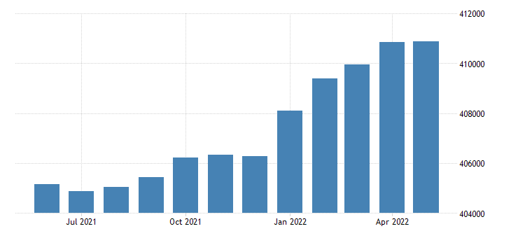 united states civilian labor force in north dakota thous of persons m sa fed data