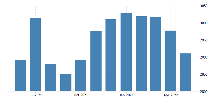 united states civilian labor force in north slope borough ak thous of persons m nsa fed data