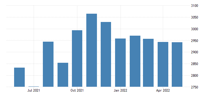 united states civilian labor force in northwest arctic borough ak thous of persons m nsa fed data