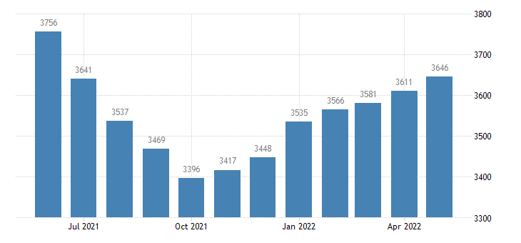 united states civilian labor force in noxubee county ms thous of persons m nsa fed data