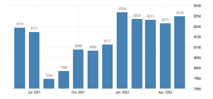 united states civilian labor force in obrien county ia thous of persons m nsa fed data