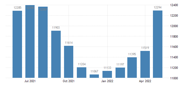 united states civilian labor force in oceana county mi thous of persons m nsa fed data