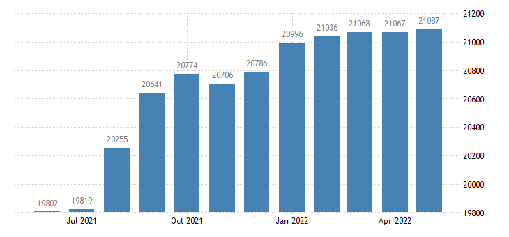 united states civilian labor force in oconee county ga thous of persons m nsa fed data