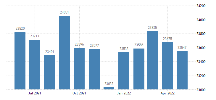 united states civilian labor force in ogle county il thous of persons m nsa fed data