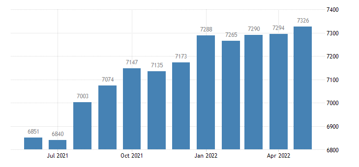 united states civilian labor force in oglethorpe county ga thous of persons m nsa fed data