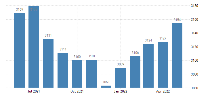 united states civilian labor force in ohio county in thous of persons m nsa fed data