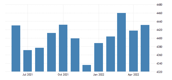 united states civilian labor force in okfuskee county ok thous of persons m nsa fed data