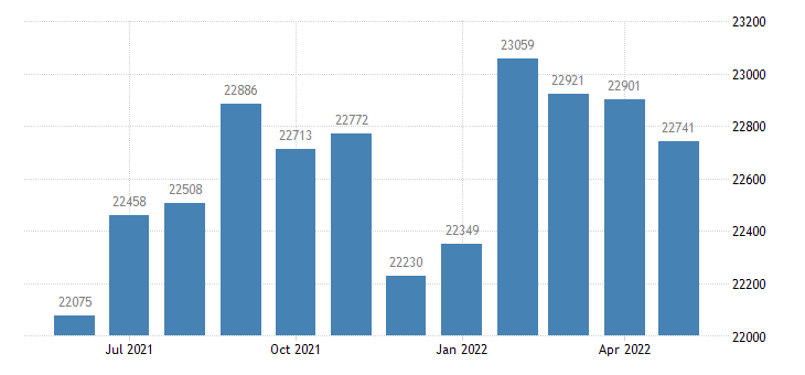 united states civilian labor force in oktibbeha county ms thous of persons m nsa fed data