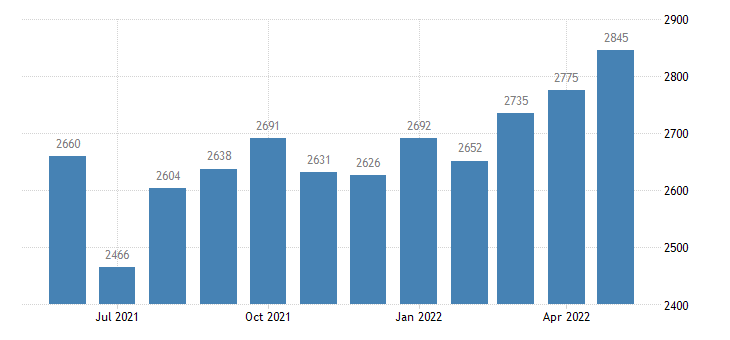 united states civilian labor force in oneida county id thous of persons m nsa fed data
