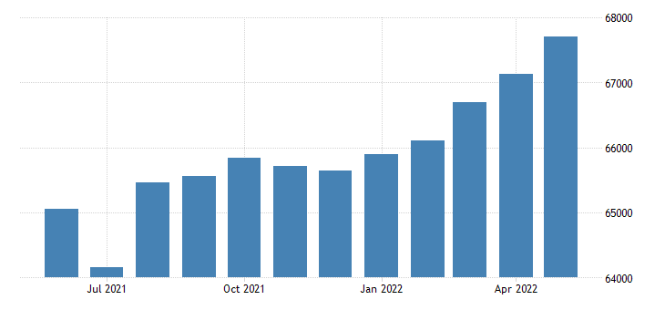 united states civilian labor force in onslow county nc thous of persons m nsa fed data
