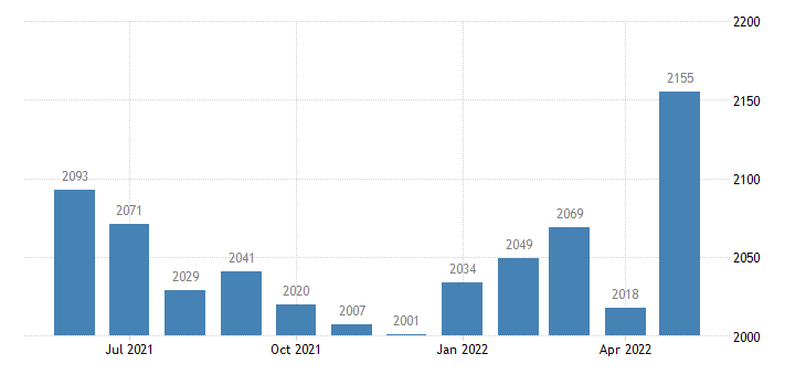 united states civilian labor force in ontonagon county mi thous of persons m nsa fed data