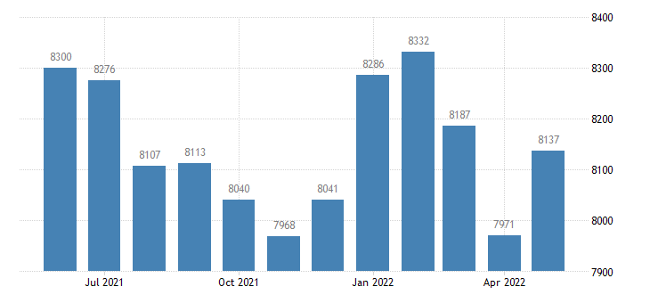 united states civilian labor force in orange county in thous of persons m nsa fed data