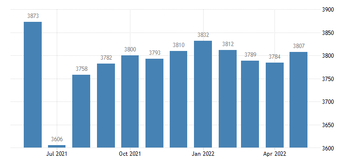 united states civilian labor force in oregon county mo thous of persons m nsa fed data