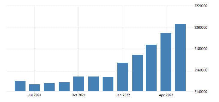 united states civilian labor force in oregon thous of persons m sa fed data