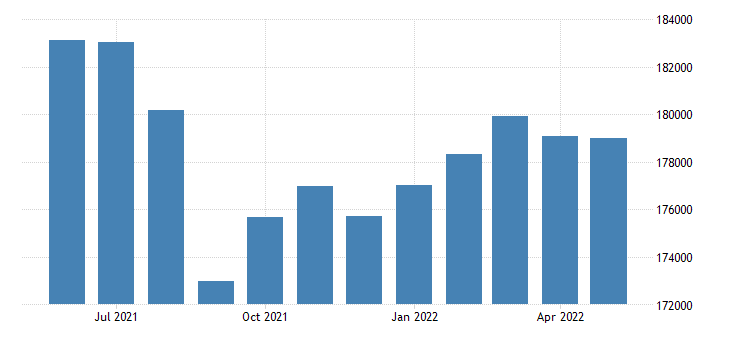 united states civilian labor force in orleans parish la thous of persons m nsa fed data