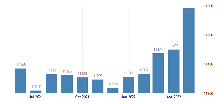 united states civilian labor force in osceola county mi thous of persons m nsa fed data