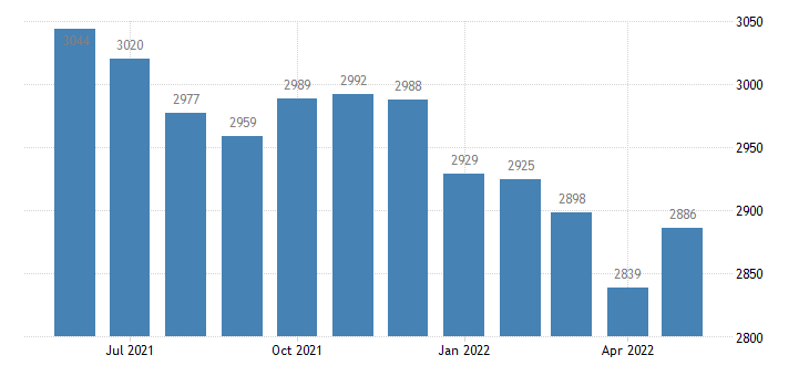 united states civilian labor force in ottawa county ks thous of persons m nsa fed data