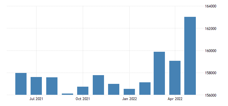 united states civilian labor force in ottawa county mi thous of persons m nsa fed data
