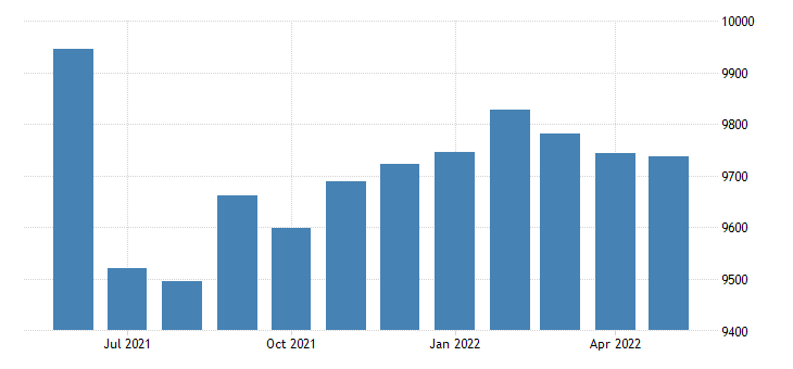 united states civilian labor force in ouachita county ar thous of persons m nsa fed data