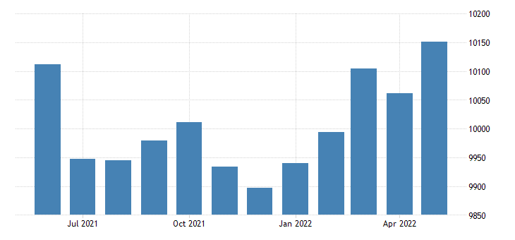 united states civilian labor force in overton county tn thous of persons m nsa fed data