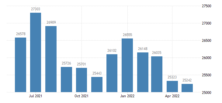 united states civilian labor force in oxford county me thous of persons m nsa fed data