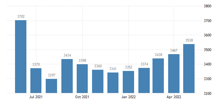 united states civilian labor force in ozark county mo thous of persons m nsa fed data