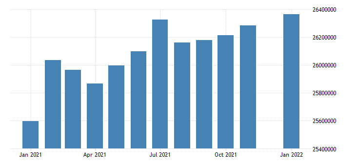 united states civilian labor force in pacific census division thous of persons m nsa fed data