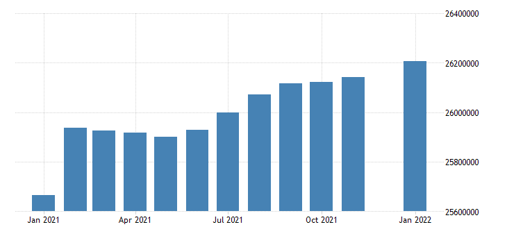united states civilian labor force in pacific census division thous of persons m sa fed data