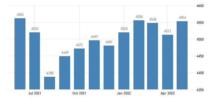 united states civilian labor force in palo alto county ia thous of persons m nsa fed data