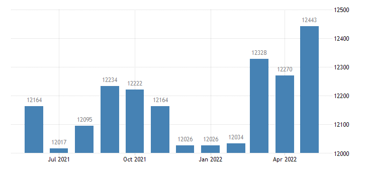 united states civilian labor force in payette county id thous of persons m nsa fed data