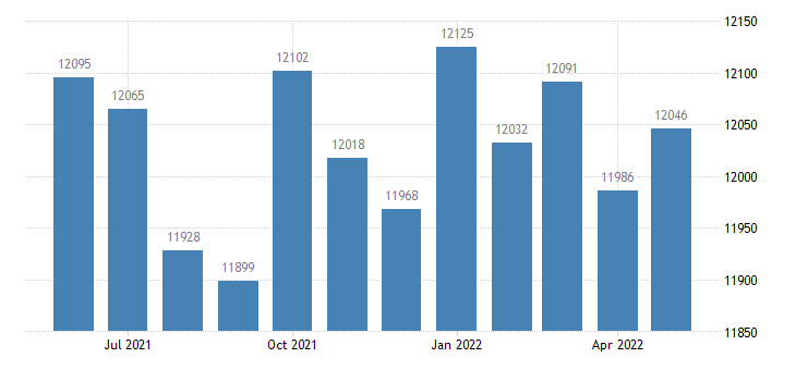 united states civilian labor force in peach county ga thous of persons m nsa fed data