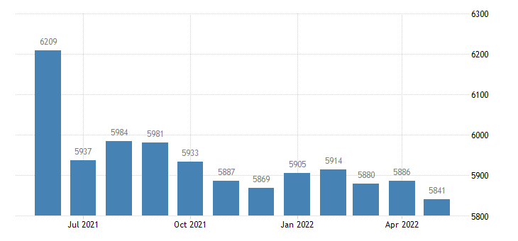 united states civilian labor force in pemiscot county mo thous of persons m nsa fed data