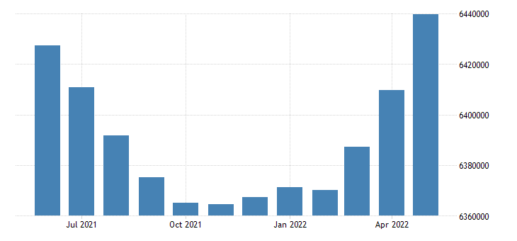 united states civilian labor force in pennsylvania thous of persons m sa fed data