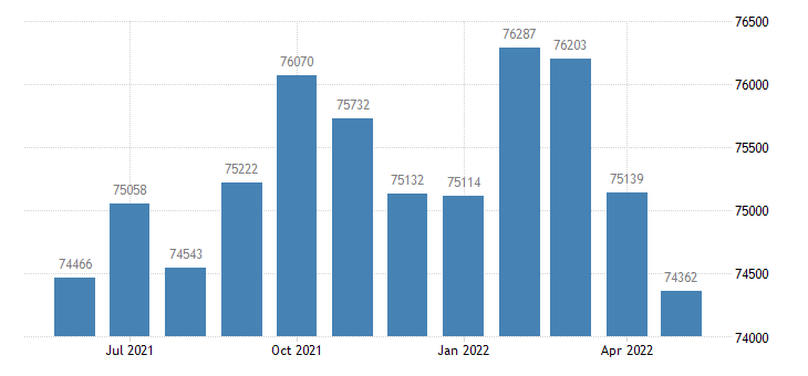 united states civilian labor force in penobscot county me thous of persons m nsa fed data