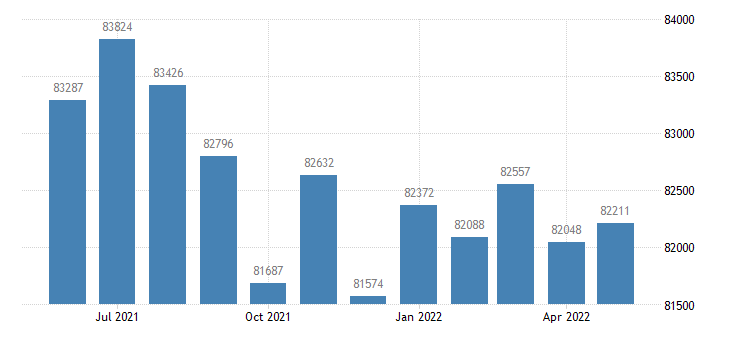 united states civilian labor force in peoria county il thous of persons m nsa fed data