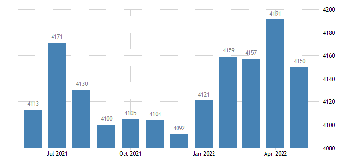 united states civilian labor force in perry county ar thous of persons m nsa fed data