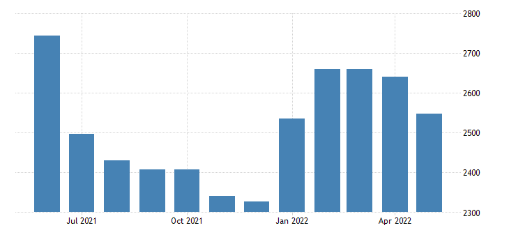 united states civilian labor force in pershing county nv thous of persons m nsa fed data
