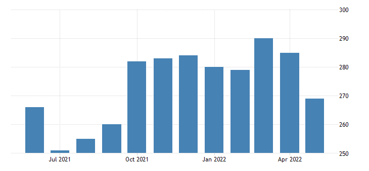 united states civilian labor force in petroleum county mt thous of persons m nsa fed data