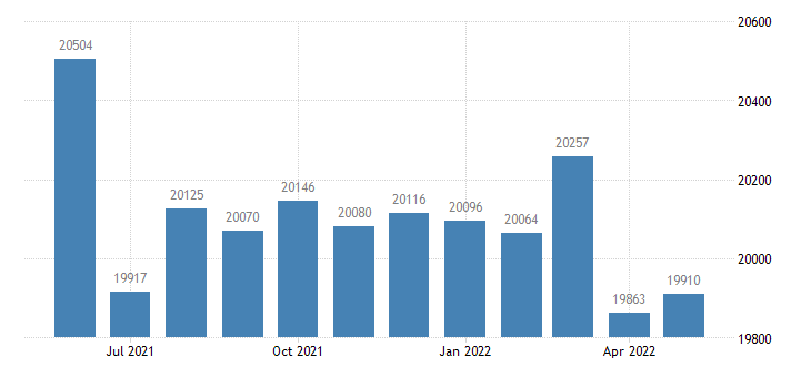 united states civilian labor force in pettis county mo thous of persons m nsa fed data