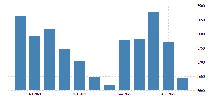 united states civilian labor force in phillips county ar thous of persons m nsa fed data