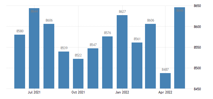 united states civilian labor force in pierce county ga thous of persons m nsa fed data