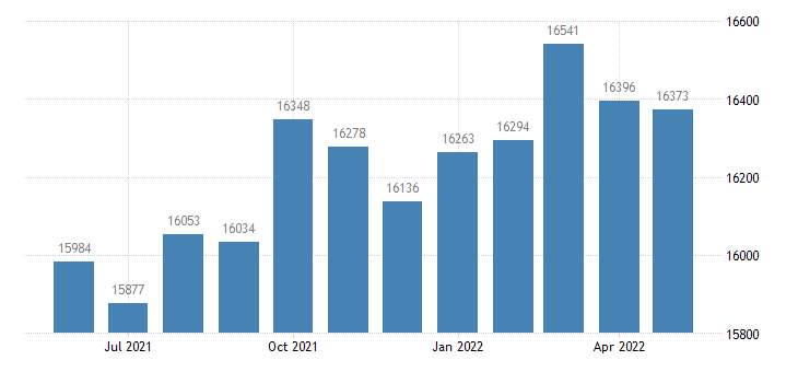 united states civilian labor force in pike county al thous of persons m nsa fed data