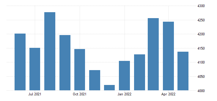united states civilian labor force in pike county ar thous of persons m nsa fed data