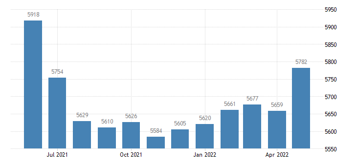 united states civilian labor force in pike county in thous of persons m nsa fed data