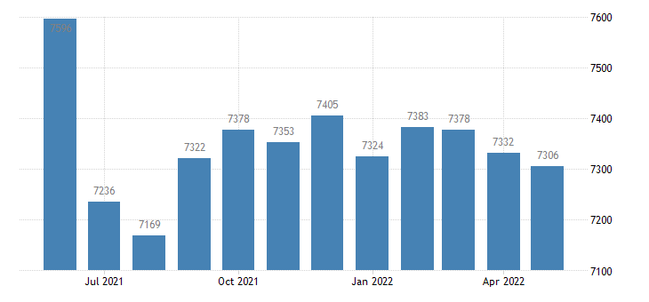 united states civilian labor force in pike county mo thous of persons m nsa fed data