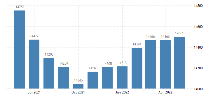 united states civilian labor force in pike county ms thous of persons m nsa fed data