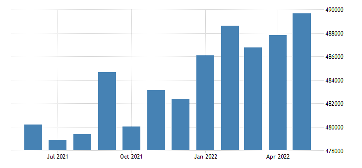 united states civilian labor force in pima county az thous of persons m nsa fed data
