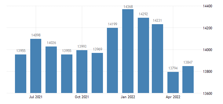 united states civilian labor force in pine county mn thous of persons m nsa fed data