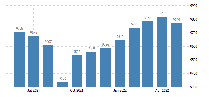 united states civilian labor force in plaquemines parish la thous of persons m nsa fed data