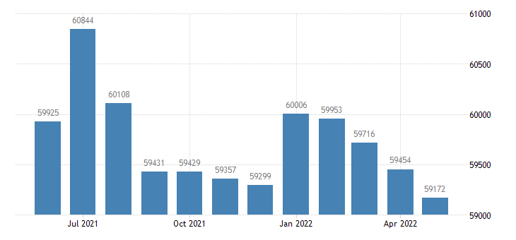 united states civilian labor force in platte county mo thous of persons m nsa fed data